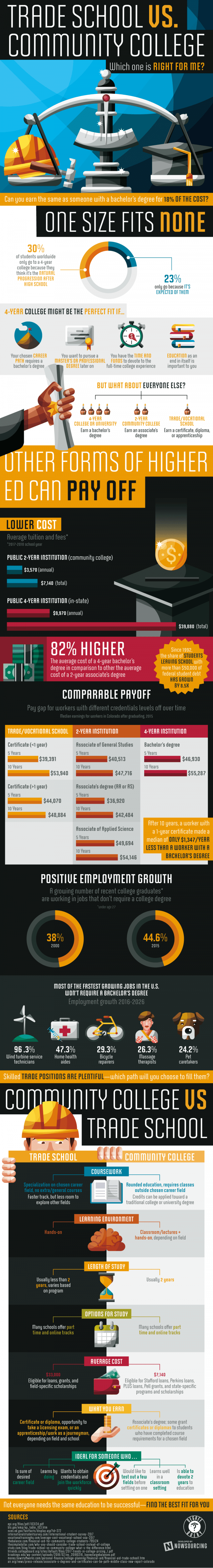 trade school vs comunity college infographic