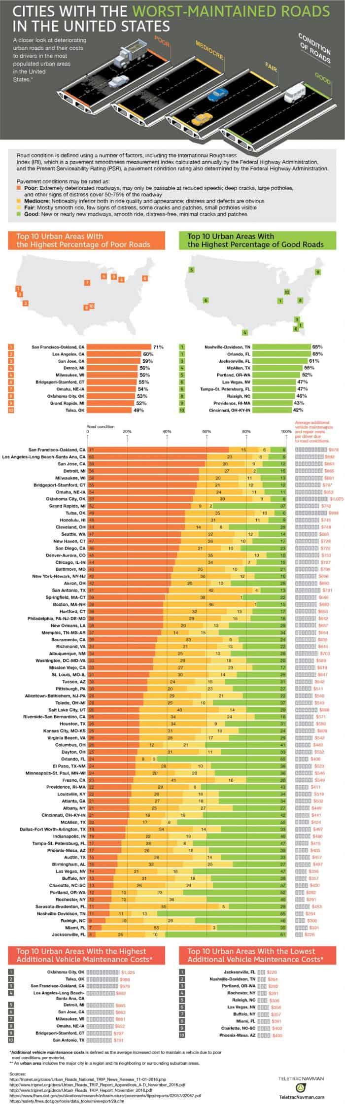Worst Roads Infographic