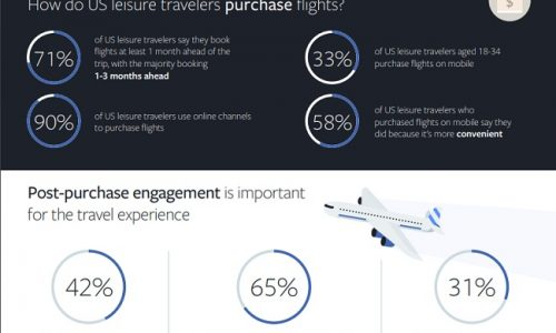 FB booking travel infographic