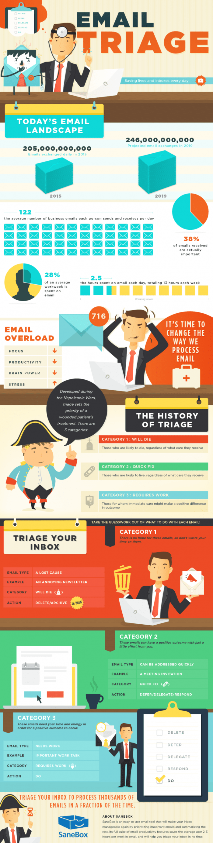 how to do an email triage