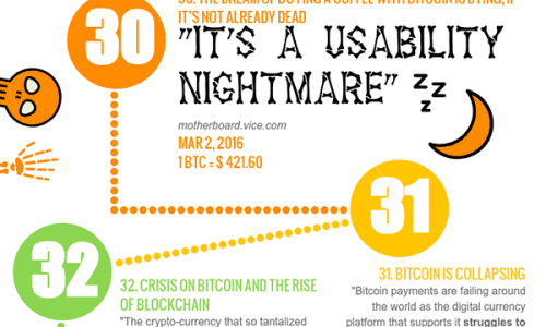 Bitcoin Deaths Infographic