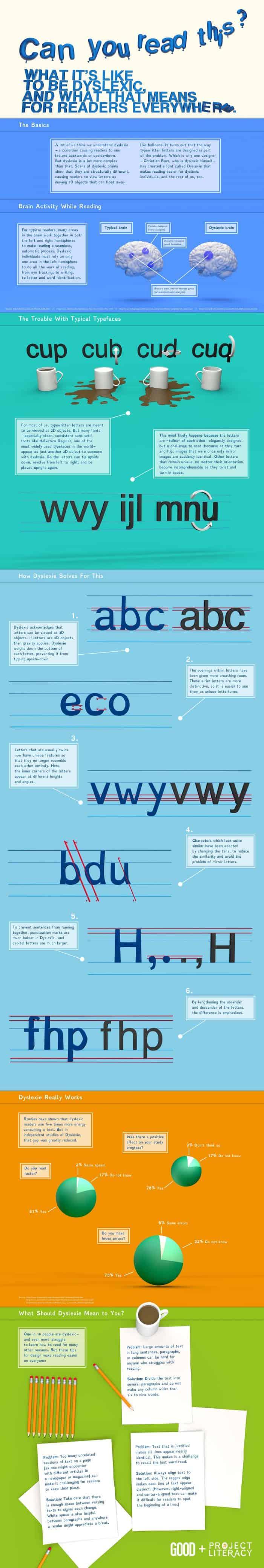 Dyslexia infographic