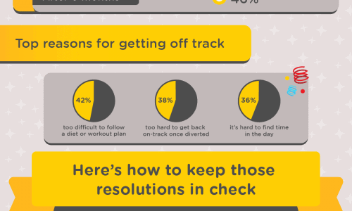 Stick To Your NYE Resolutions