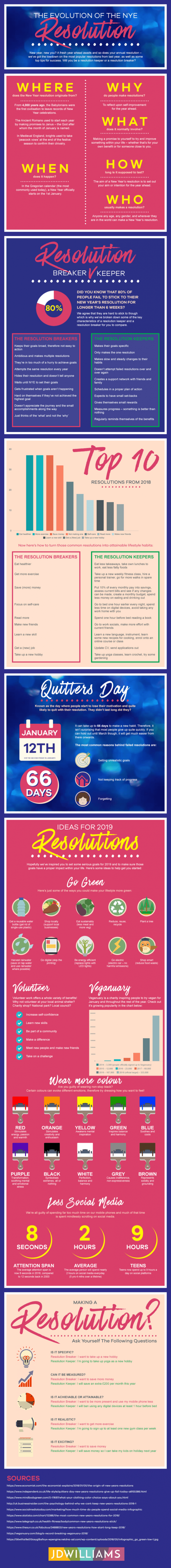 Evolution of NYE Resolutions