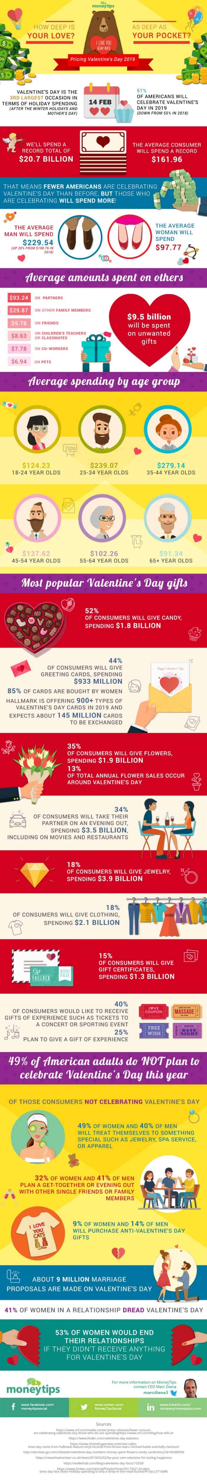 The Cost of Valentine's Day Infographic