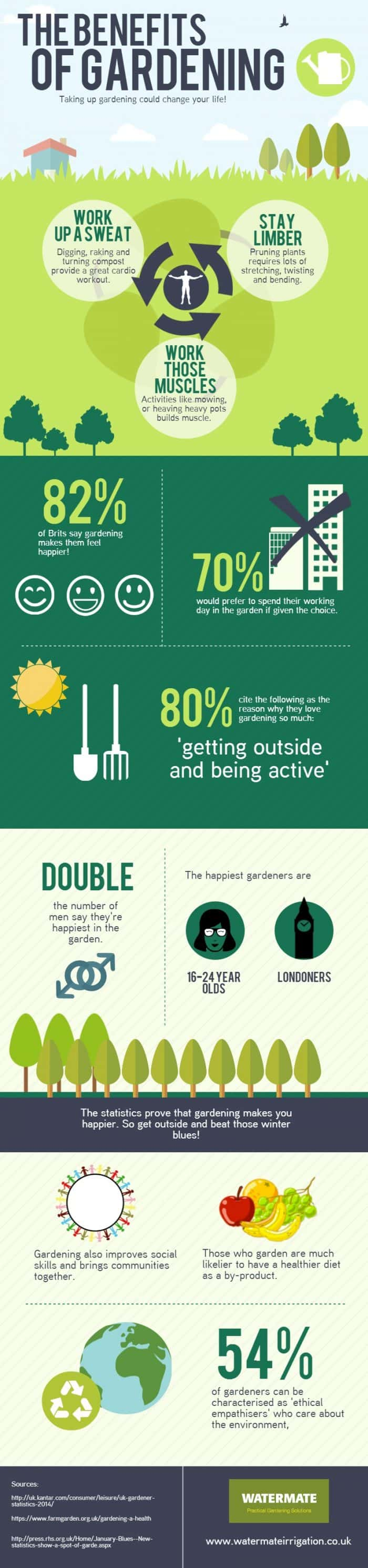 How a garden can improve your health and lifestyle