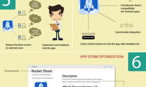 Checklist To Build And Market A Successful App