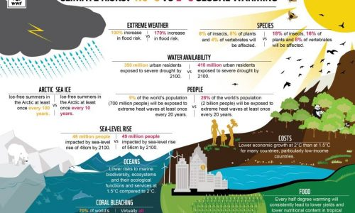 Climate Risks 1.5ºC vs 2ºC Global Warming
