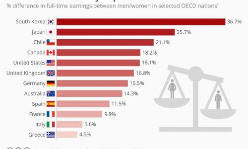 Statistics in twelve nations concerning the pay gap between women and men