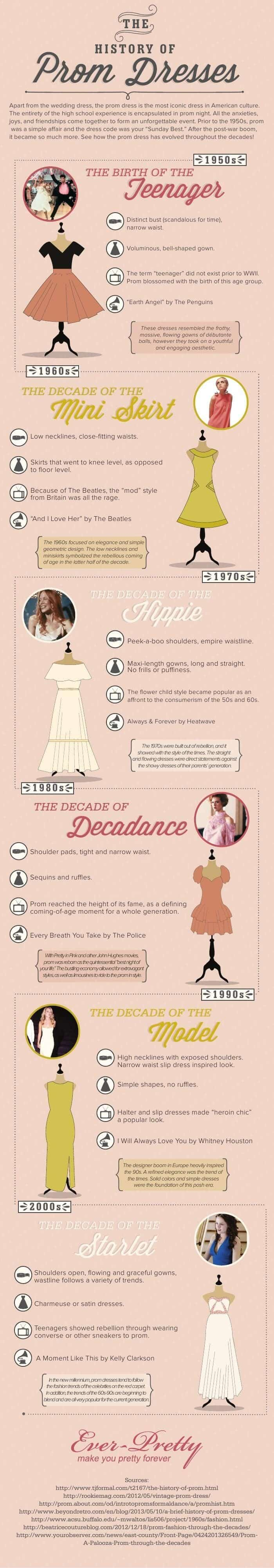 History of prom dresses