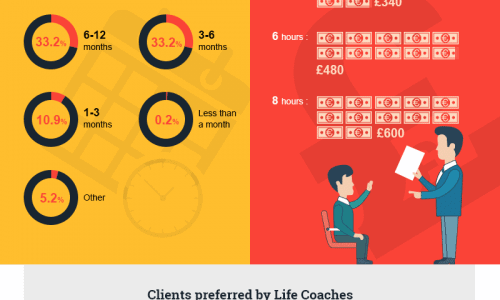 The differences between a life coach and a counselor and descriptions of each