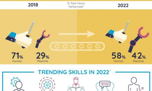Workplace Skills You Need Infographic