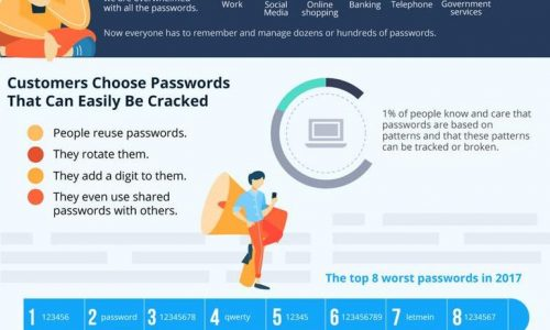 The Death Of Passwords