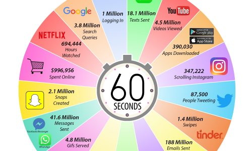What Happens During An Internet Minute