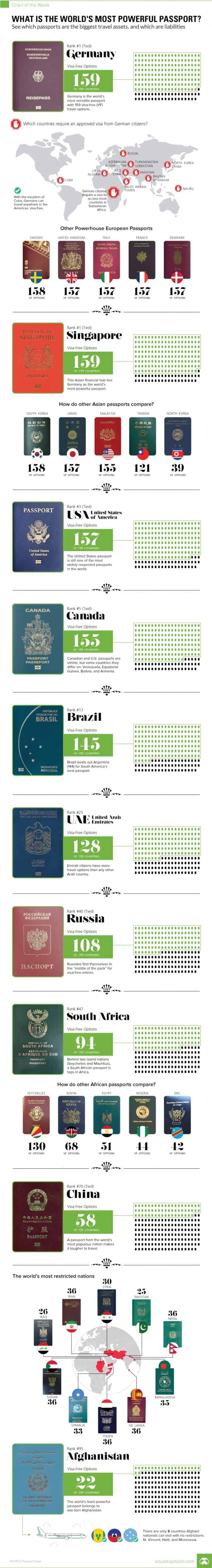 What Is The World's Most Powerful Passport