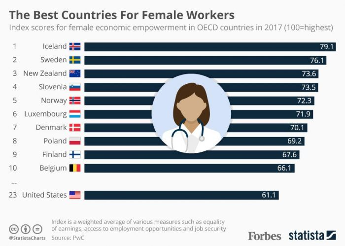 Top ten best ranked countries for women in the workforce; U.S. placement