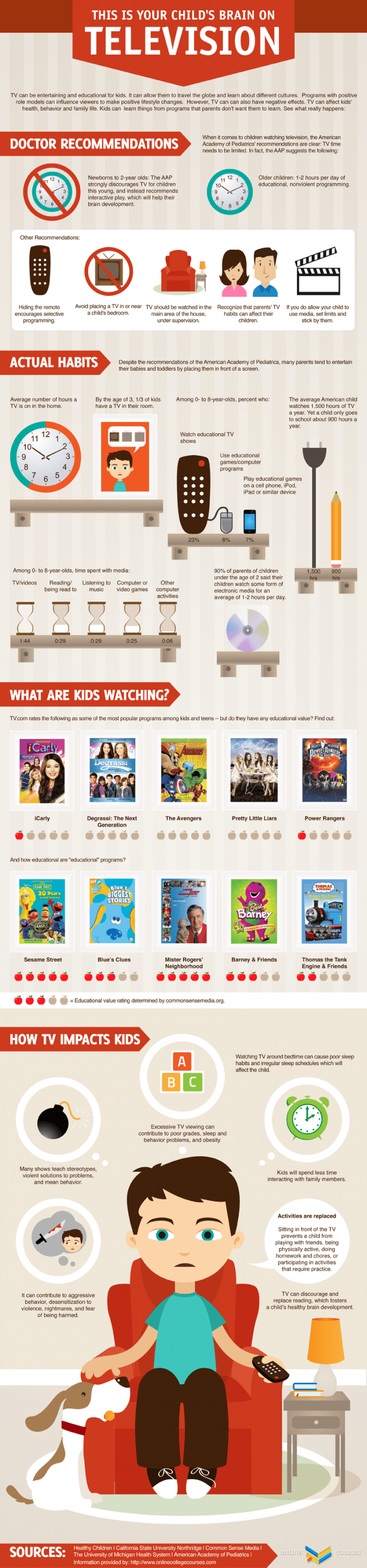 childrens brain on tv infographic