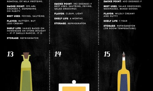 Cooking oils infographic