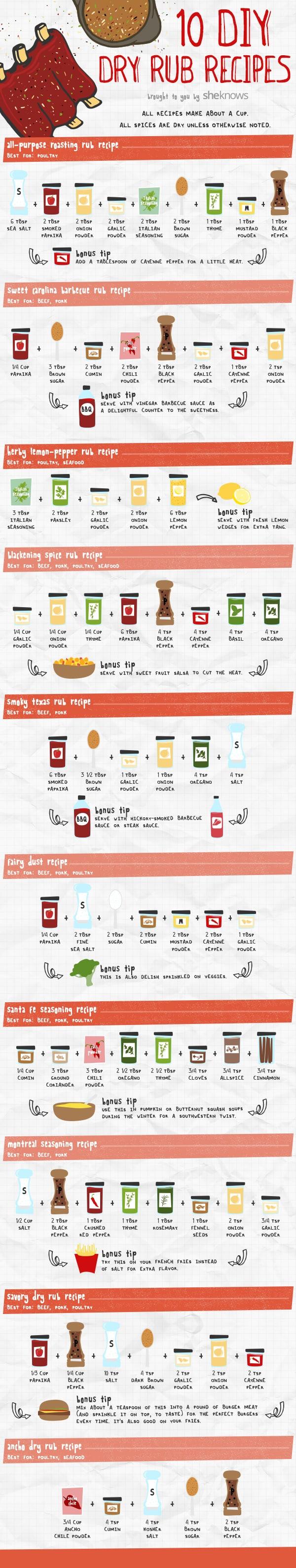 Dry rub infographics