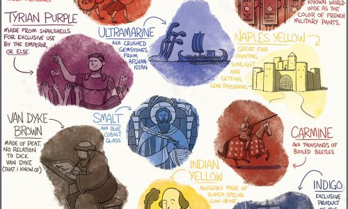 The history of different pigments