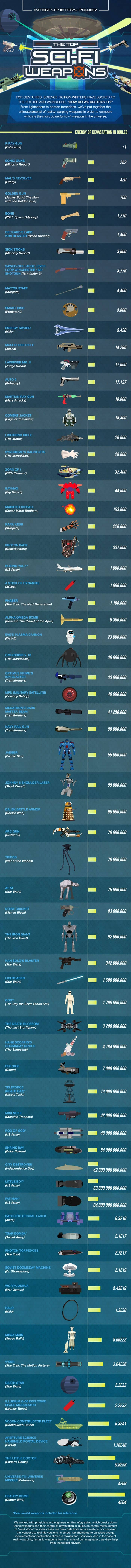The Top Sci Fi Weapons
