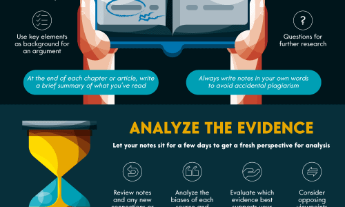 how to write essay infographic