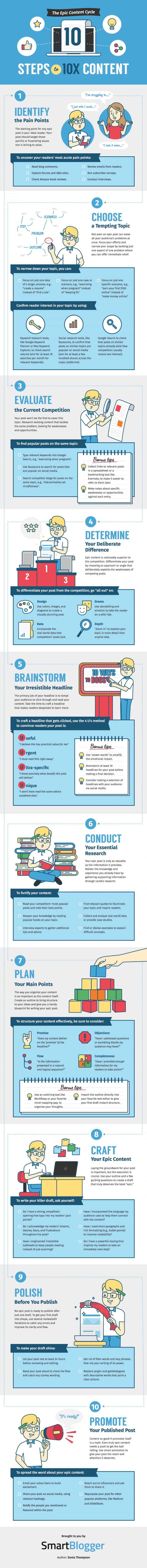 make epic content infographic