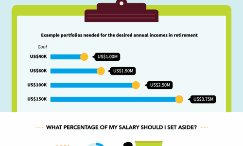 retirement money infographic