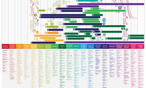 art history throughout the decades