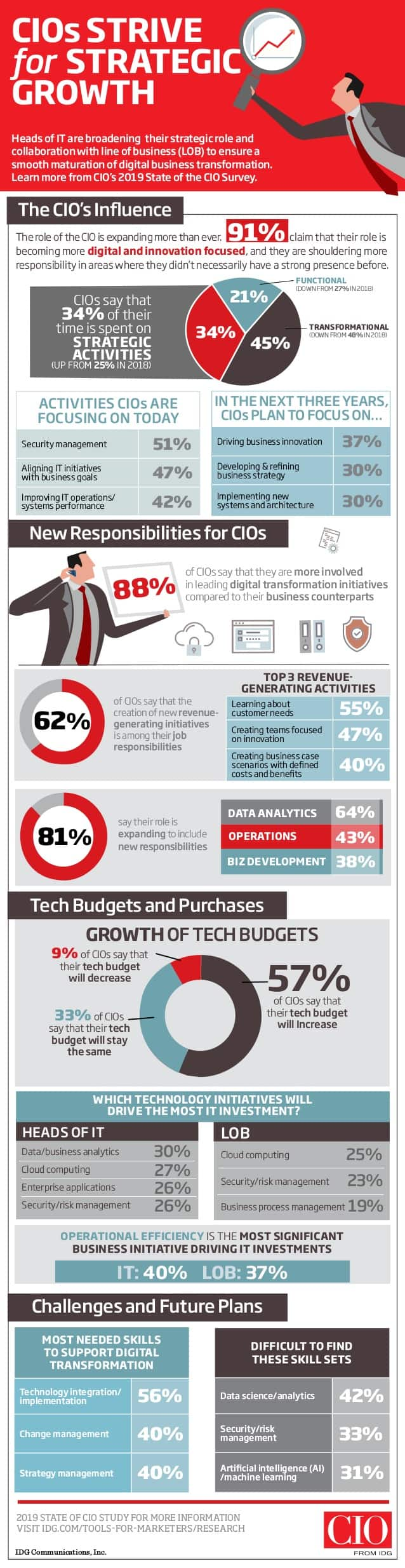 2019-state-of-the-cio-infographic-1-638