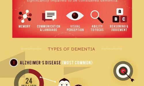 dementia epidemic infographic