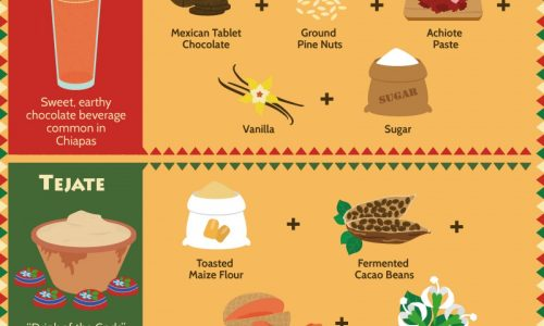 guide to mexican cuisine
