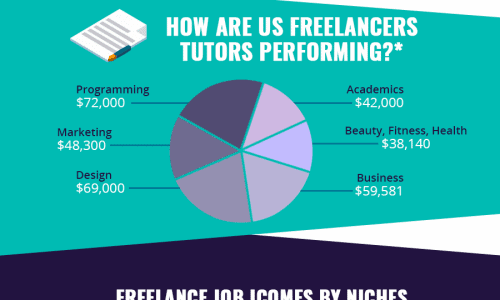 how much can you do freelancing infographic