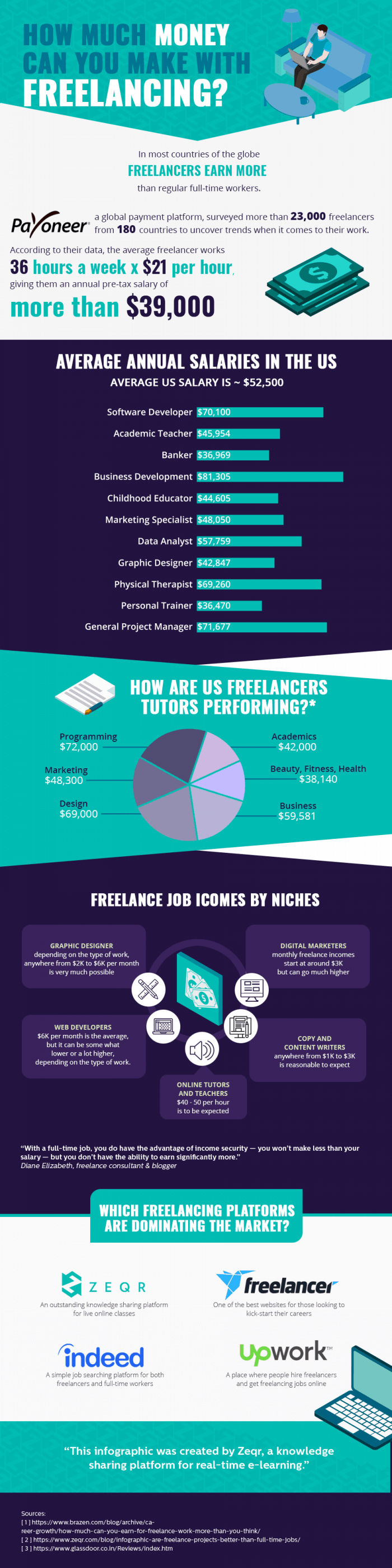 how much money can you earn on social security the truth about freelancer s income daily infographic 2180