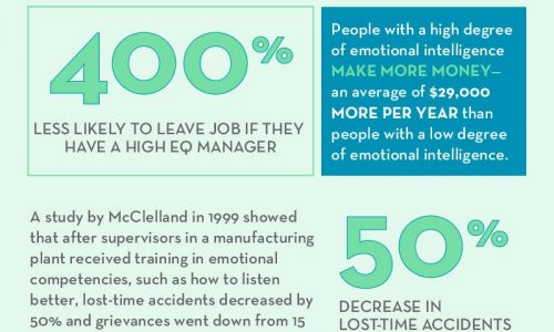 Emotional Intelligence Is Crucial For Success In The Workplace