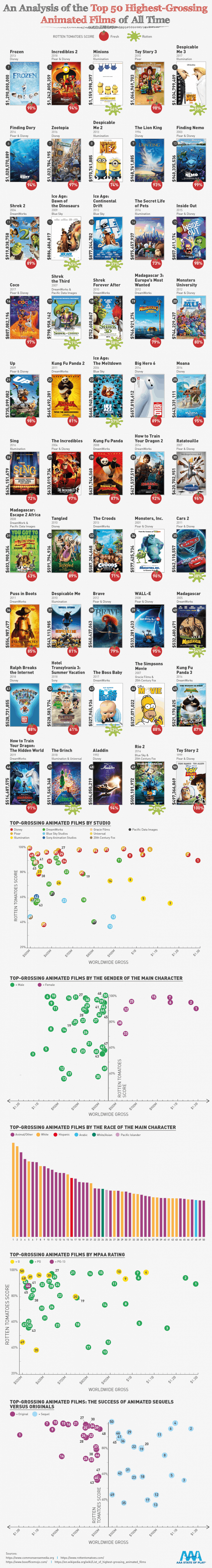 An Analysis of The Top 50 Highest-Grossing Animated Films Of All Time