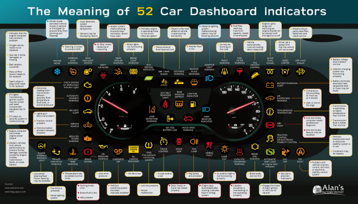 The Meaning Of 52 Car Dashboard Indicators