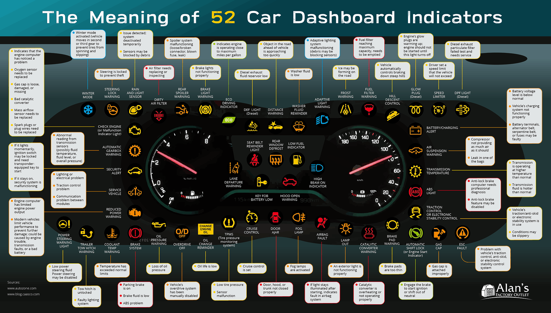 A Guide To Your Car's Dashboard Lights | Daily Infographic