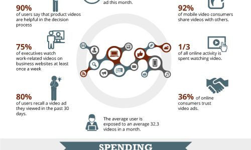 video marketing stats infog