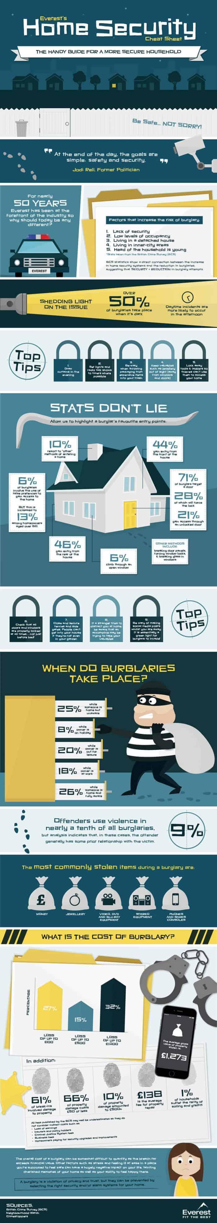 burglary cheat sheet
