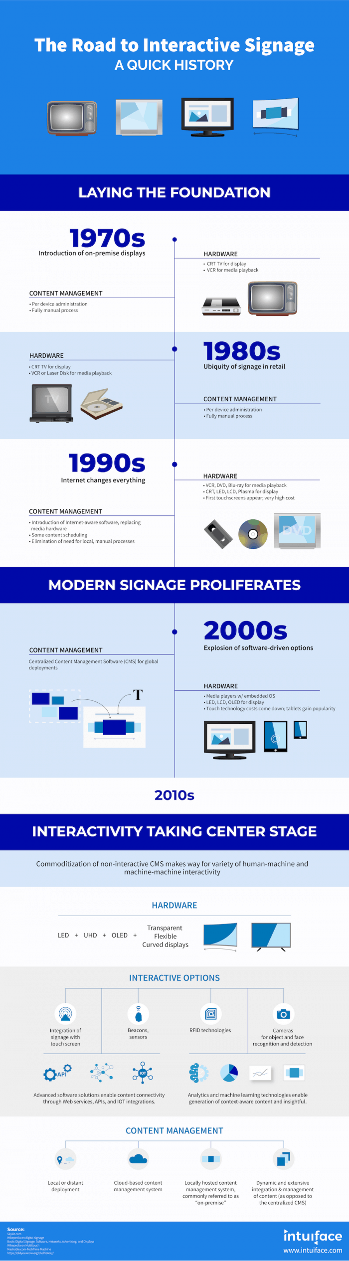 history of interactive digital signage