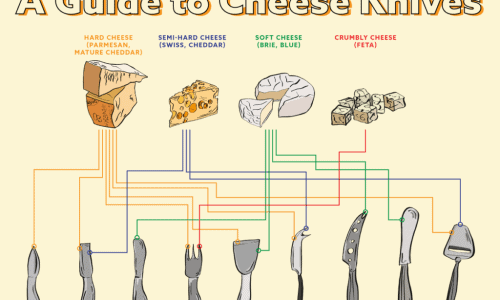 Main categories of cheese, and which knives to use for them