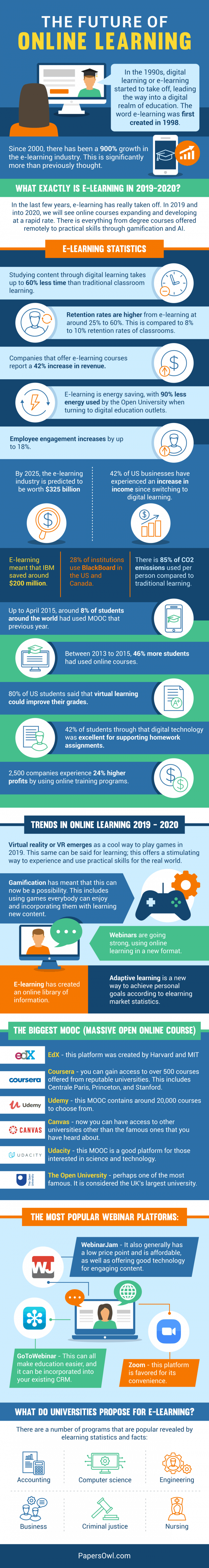 future of online learning