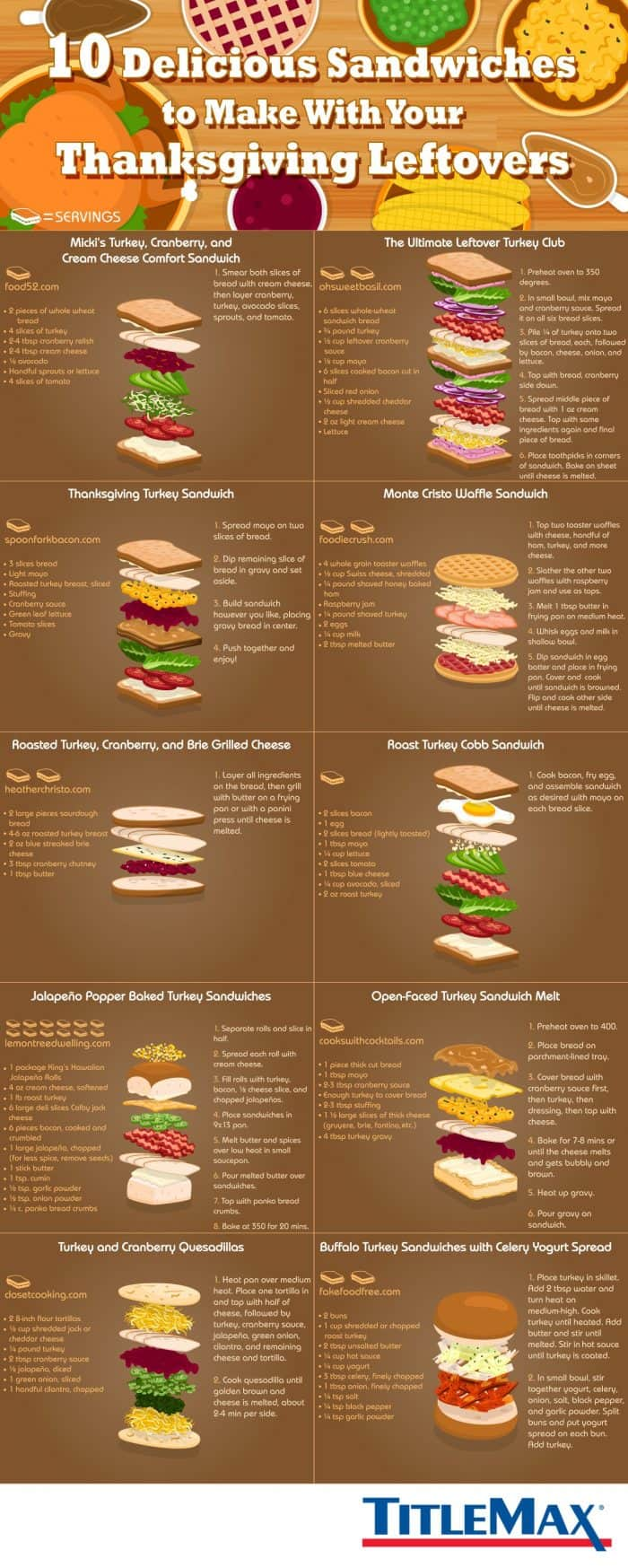 types of sandwiches to make with thanksgiving leftovers