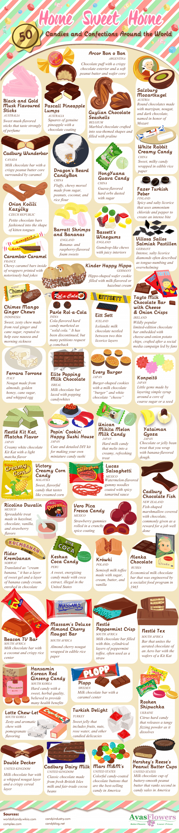 Different kinds of candy from places in the world