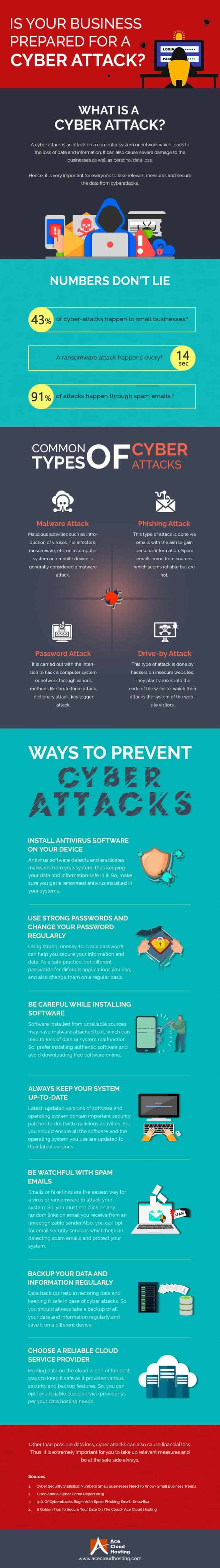 Cyber Attack Everything You Need to Know