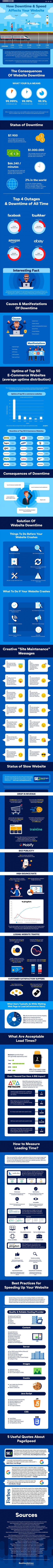 The Impact of Downtime and Slow Speed on Your Website