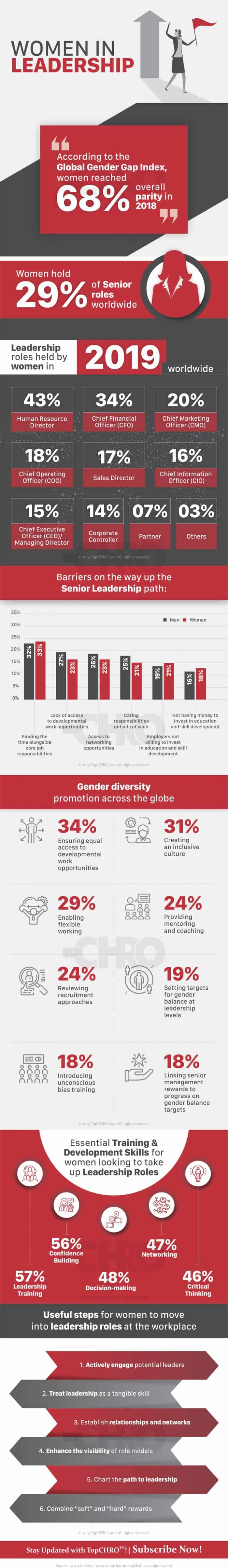 Women as Strong Leaders in the Workplace