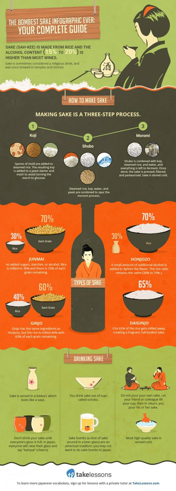 Shows how sake is made and traditions involving it in Japan