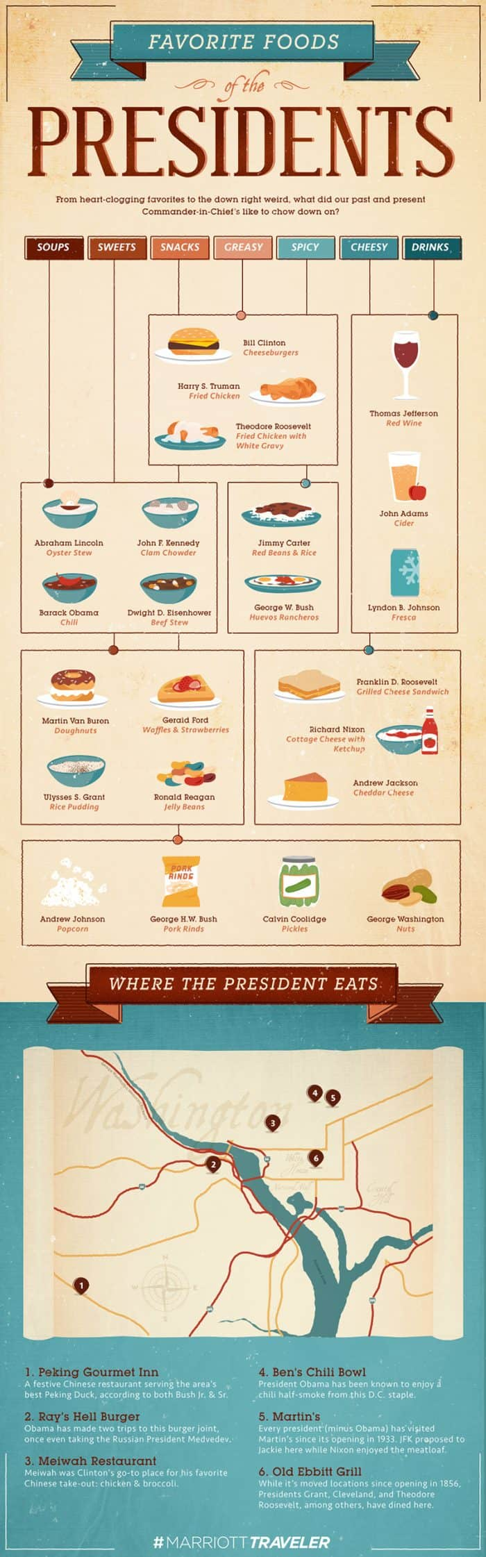 Some of the favorite foods from former U.S. presidents